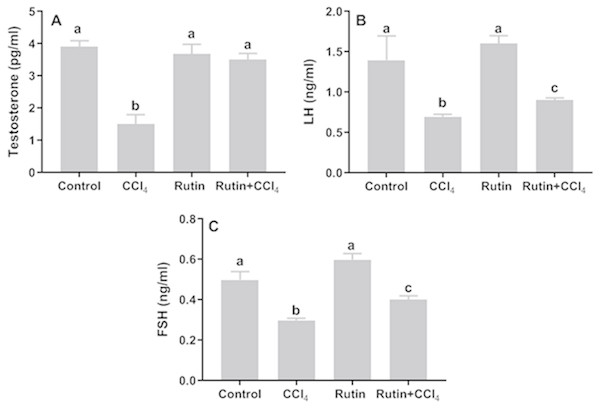 Serum reproductive hormones in male rats after administration of CCl4 and/or rutin.
