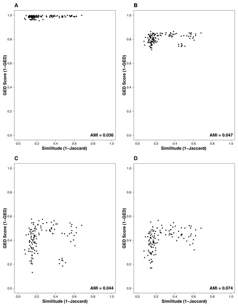 Relationship between the similitude in species composition (1-Jaccard) and similarity of interactions (1-GED) in grassland systems.