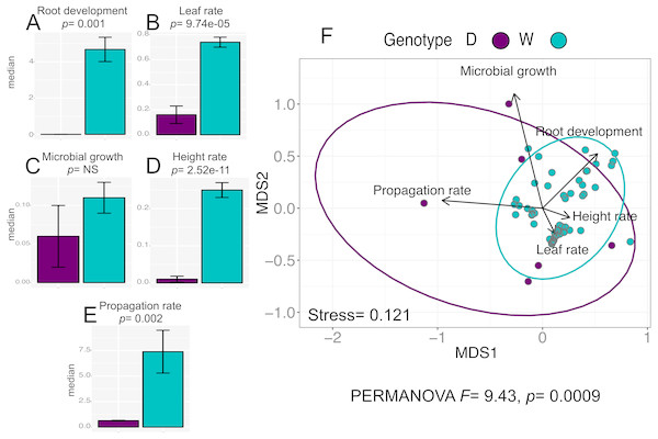In vitro culture performance traits of W and D populations.