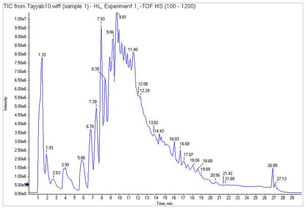 Main chromatogram of H. lagenicaulis (UHPLC) indicating the peaks of eluted compounds.