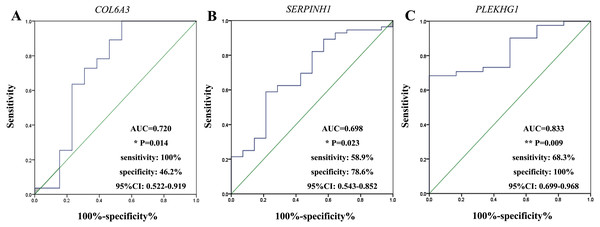 Receiver-operating characteristic curves (ROC) analysis of selected markers in gastric cancer.