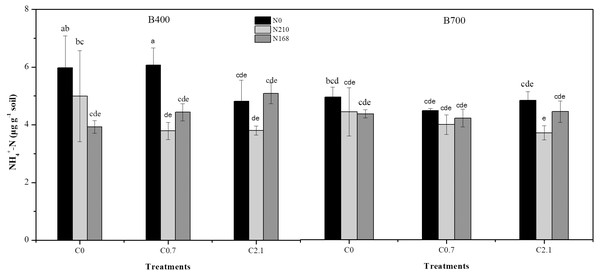 Effects of different biochar treatments with or without nitrogen fertilization on NH                                                        ${}_{4}^{+}$                                                                                                                                                                    4                                                                                                         +                                                                                                                      -N concentration in paddy soil.