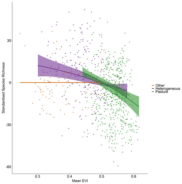 Standardized species richness as a function of mean EVI smoothed by land cover.