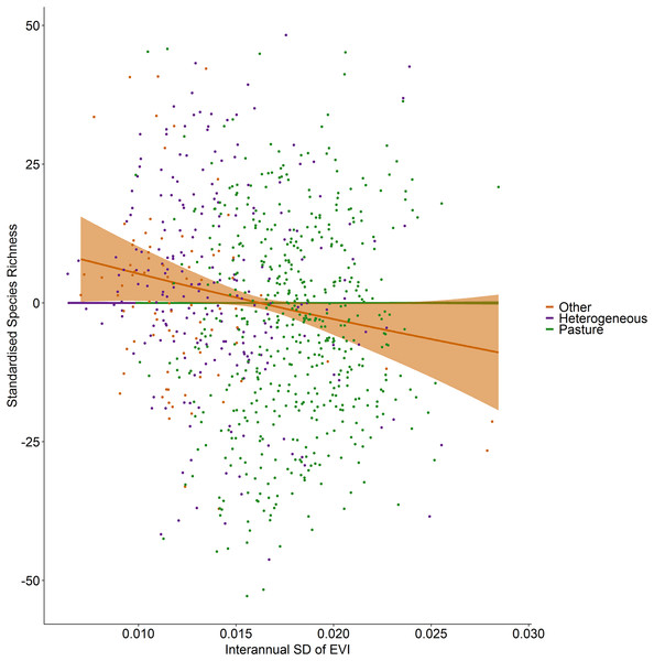 Standardized species richness as a function of inter-annual standard deviation in EVI smoothed by land cover.