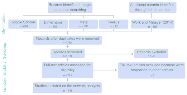 PRISMA flow diagram for coral disease papers included in the network analysis.
