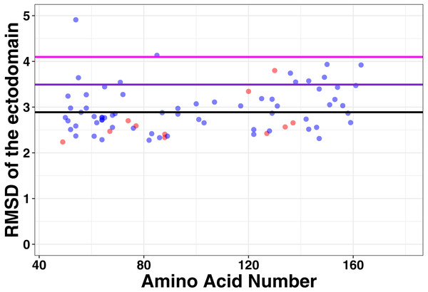 No large changes in structure induced by mutations as shown by the root mean square deviation plotted against amino acid number.