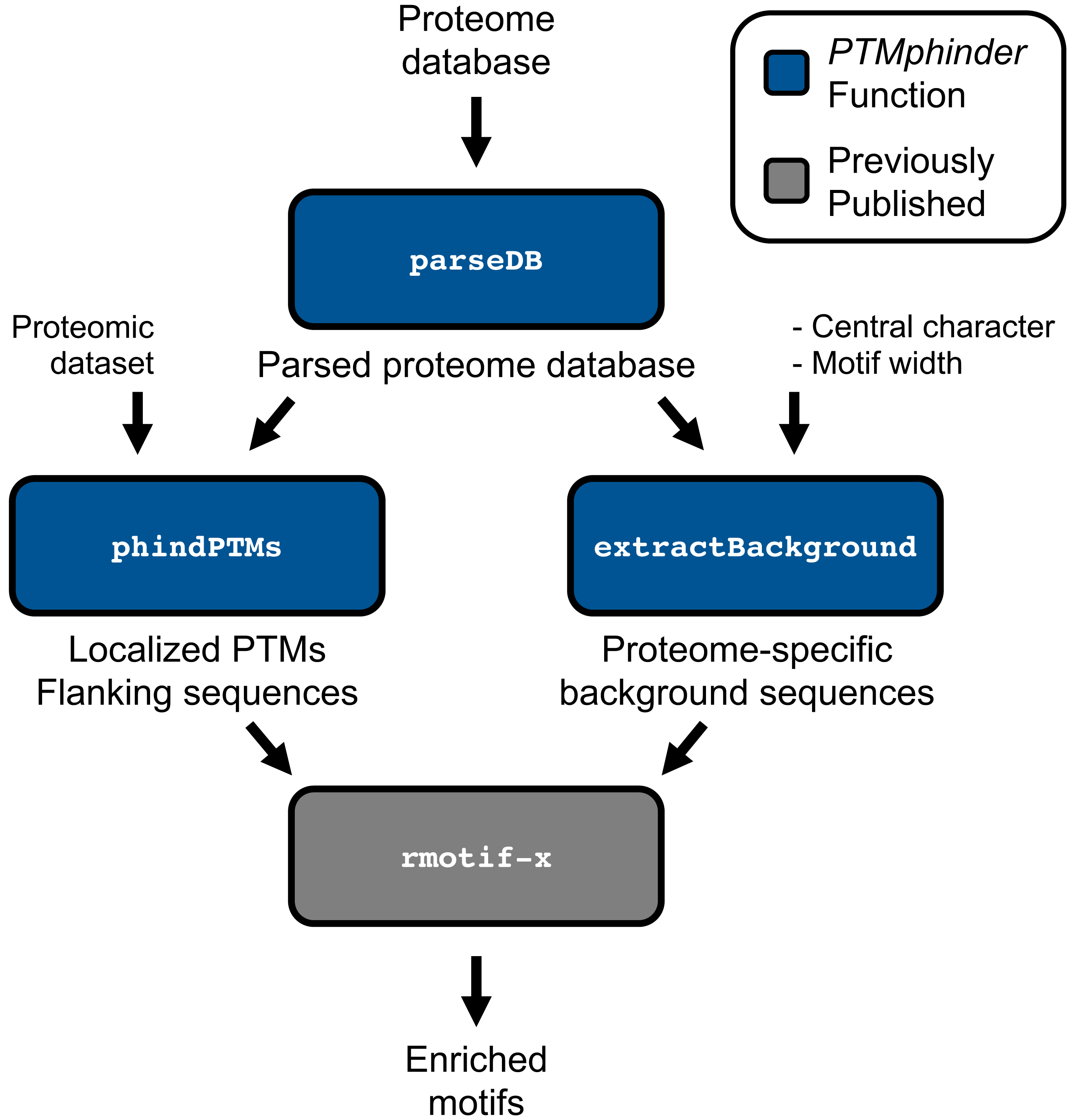 PTMphinder: an R package for PTM site localization and motif