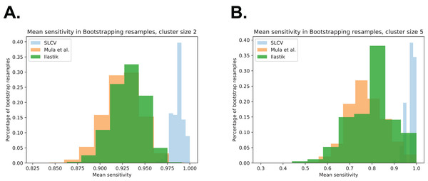 Bootstrap distributions of average sensitivity values for different cluster sizes.