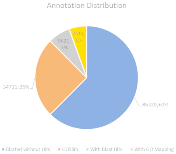 Pie chart for the distribution of the Blast2GO annotations.