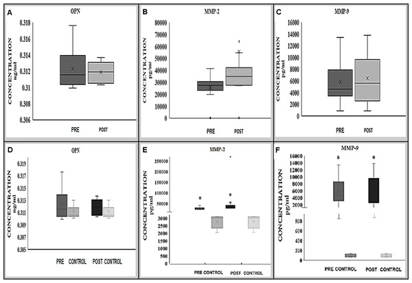 Expression of OPN (A, D), MMP-2 (B, E) and MMP-9 (C, F) proteins in BAVM patients (before and after treatment) alone and in comparison with controls.