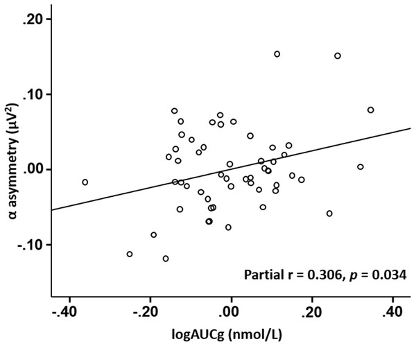 Scatter plot of partial correlation between CAR (AUCg) and alpha asymmetry score at frontocentral sites.