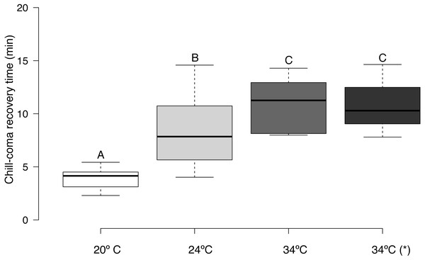 Box plots of chill-coma recovery times of adult Apis mellifera subjected to experimental temperatures.