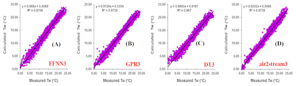 Scatterplot of measured versus calculated water Tw at the Fanno River during the validation phase.