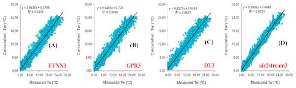 Scatterplot of measured versus calculated water Tw at the Donji Miholjac River during the validation phase.