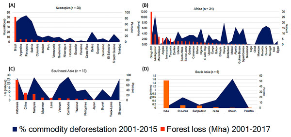 Forest loss (reduction in >30% tree canopy cover) for 2001–2017 (orange bars) and percent of commodity-driven forest loss (permanent deforestation) for 2001–2015 (blue area).