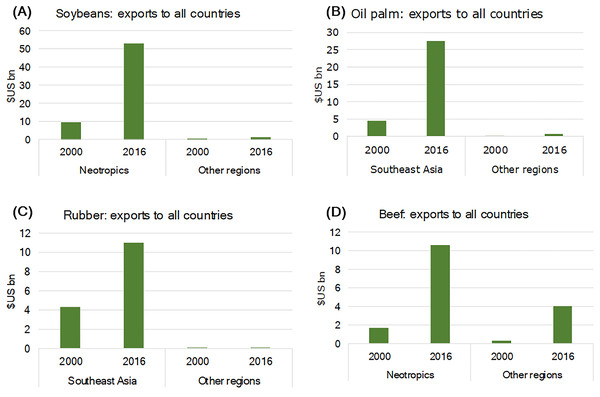 Growth in the export of (A) soybeans, (B) oil palm, (C) natural rubber, and (D) beef that led to permanent deforestation in primate-range regions between 2000 and 2016.