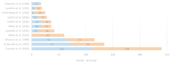 Number and gender of the participants in analyzed works of the state-of-the-art.