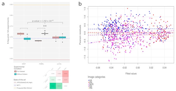 Outliers plots: (A) boxplot with the results of the best three methods (ENET, FSMKL and SVM-RFE) with and without the outliers. *, Statistically significant difference with a p-value < 2.2×10−16 according to a pairwise Wilcoxon test; **, Statistically significant difference according to a non-parametric Friedman test with Iman and Davenport correction with a p-value<1.92×10−41. At the bottom of the panel, a median-based contrast estimation heatmap. In (B) the residues are plotted by coloring each of them according to the category to which the image belongs.