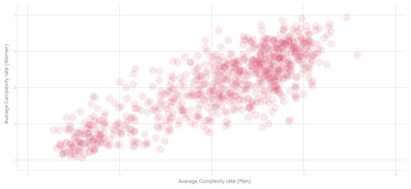 Complexity correlation between men and women's rating of stimuli (Source: Forsythe et al. (2011)).