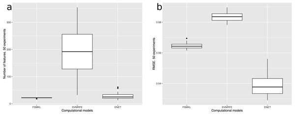 (A) Number of features and (B) RMSE of the best three computational models used in this work: FSMKL (0.56), SVM-RFE (0.58) and ENET (0.53).