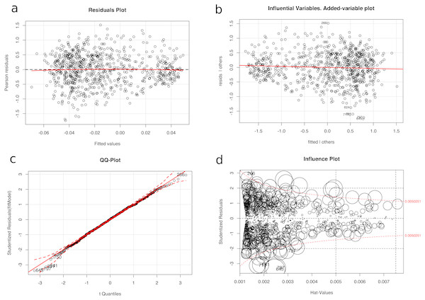 Diagnosis of the regression analysis: (A) Residuals plot of fitted vs Pearson residuals (B) Influential variables in an added-variable plot (C) Normality qq-plot and (D) Influence plot (studentized residuals by hat values, with the areas of the circles representing the observations proportional to Cook's distances).