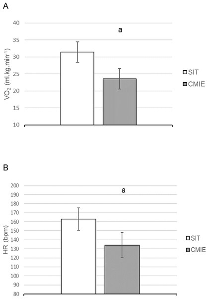 Oxygen consumption and heart rate during sprint interval training (SIT) and continuous moderate intensity exercise (CMIE).