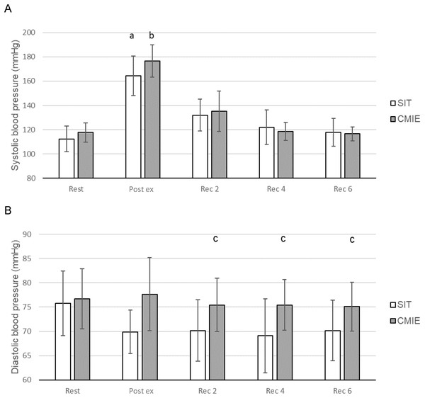 Blood pressure responses during sprint interval training (SIT) and continuous moderate intensity exercise (CMIE).