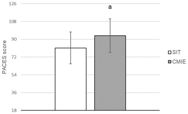 Physical activity enjoyment scale for sprint interval training (SIT) and continuous moderate intensity exercise (CMIE).