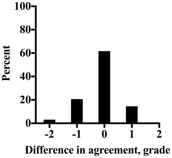 The distribution of difference in agreement between the Obel method of laminitis diagnosis and the QUT method converted to an Obel grade, as a percentage of all scorings (n = 420) determined by 28 veterinarians for 15 laminitis video recordings.