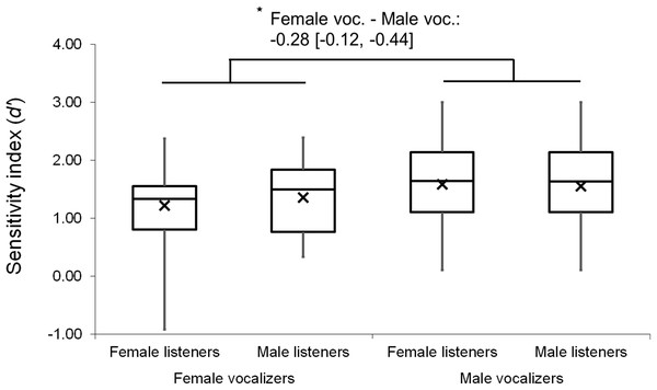Minimum, quartiles, and maximum sensitivity indices (d′ scores) by listener gender and vocalizer gender; X represents group means.