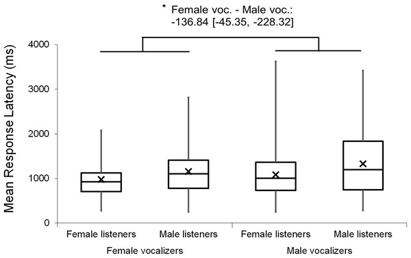 Minimum, quartiles, and maximum response latencies by listener gender and vocalizer gender; X represents group means.