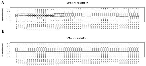 The box plots before and after data normalization.