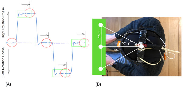 Typical trace of one rotational kinematic cycle and DidRen Laser installation device.