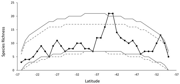 The observed species richness pattern (solid black line), compared to the simulated curves, for the stochastic null model with and without replacement.