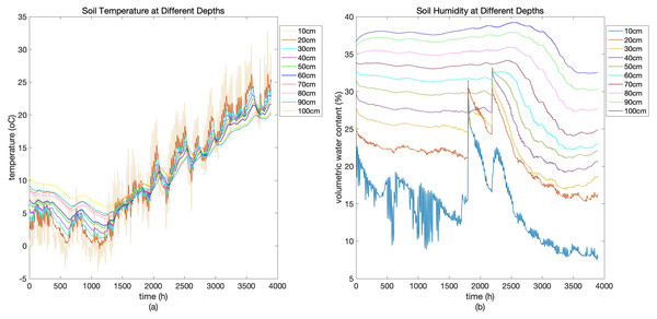 Soil temperature (A) and soil humidity (B) at different depths.