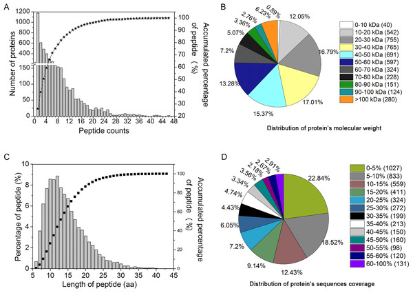 Assessment of iTRAQ analysis for peptides identification and quantitation.
