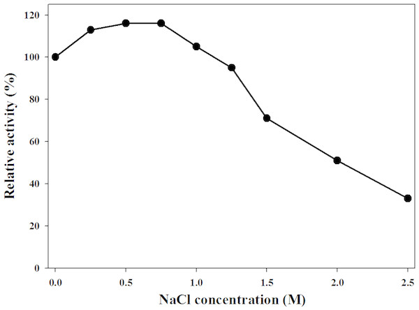 Effect of NaCl concentration on MtBgl85.