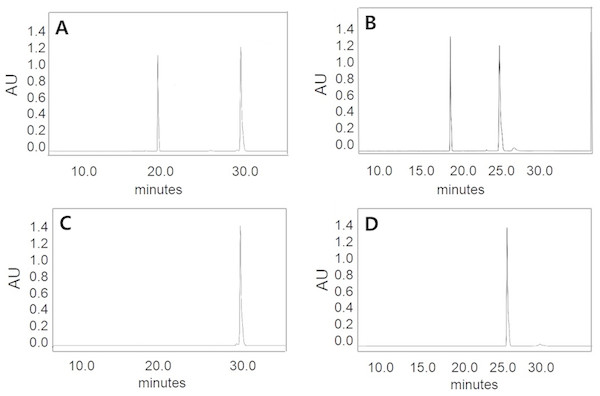 HPLC analysis of isoflavone hydrolysis products by MtBgl85.