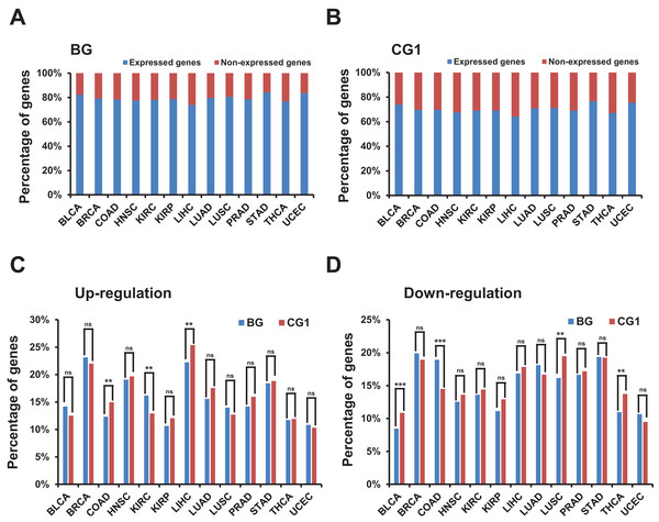 Identification and characterization of differentially expressed bidirectional genes in TCGA dataset.