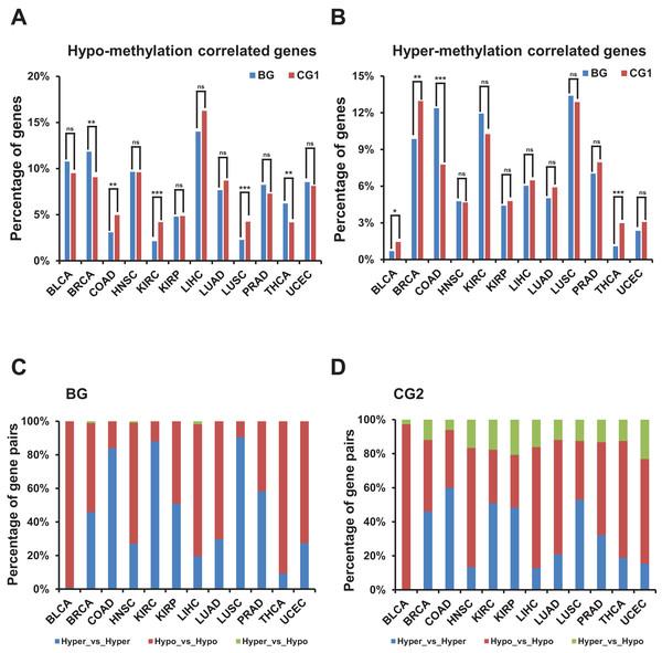 Correlation of methylation levels and bidirectional genes.