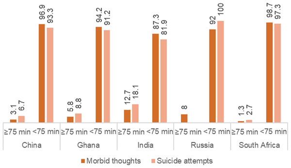 Prevalence of suicidal thoughts and suicide attempts stratified by patterns of VPA.