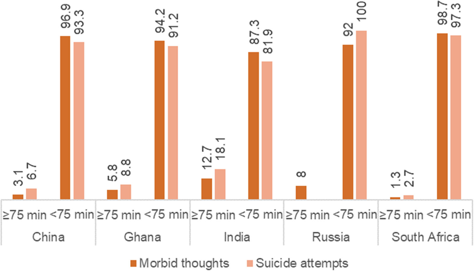 Image result for Cognitive Therapy Reduces Repeat Suicide Attempts by 50 Percent
