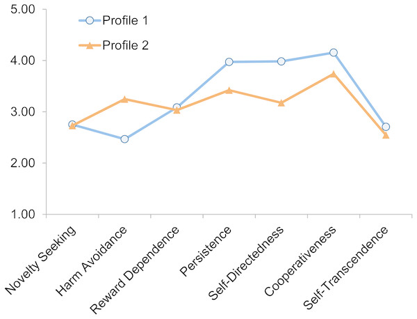 The two personality profiles classified based on the seven TCI subscales (N = 808).