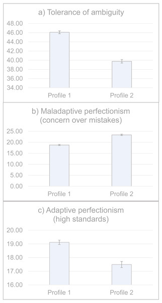 Levels of ambiguity tolerance and perfectionism by the two personality profiles (N = 808).