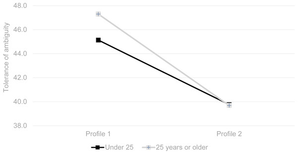 Interaction effects of personality profile and age on tolerance of ambiguity.