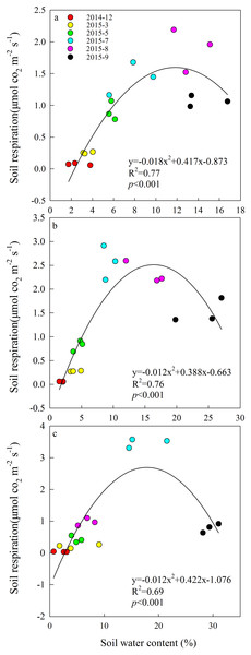 Quadratic relationships between soil respiration and soil moisture from December 2014 to September 2015 in (A) year-long grazing system, (B) rest-rotation grazing system, (C) grazing exclusion system.