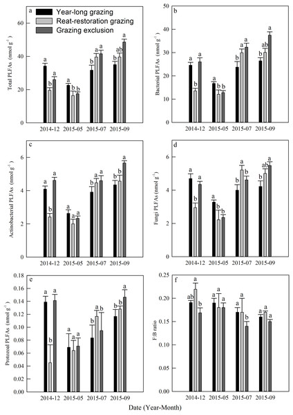 Dynamics of phospholipid fatty acids (PLFAs, nmol g−1) under different grazing systems from December 2014 to September 2015.