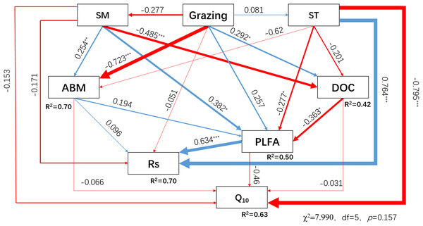 Structural equation model (SEM) describing the effects of grazing, environmental factors, and biotic factors on soil respiration and Q10.