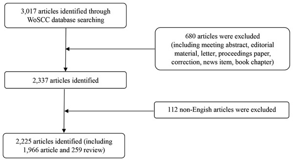 Flow chart of literature screening included in this study.