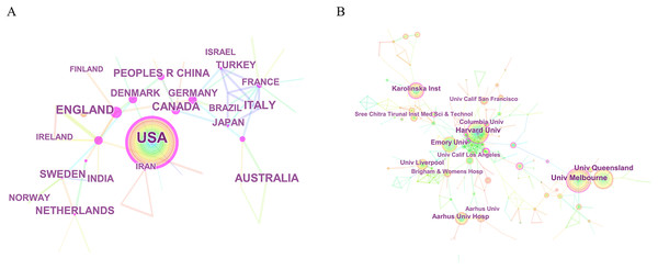 The distribution of countries/regions and institutions.